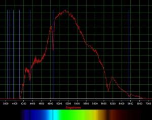 Vega spectrum